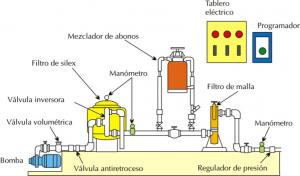 Componentes de un cabezal de riego